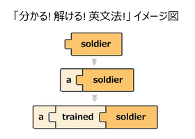 「分かる!解ける!英文法!」イメージ図